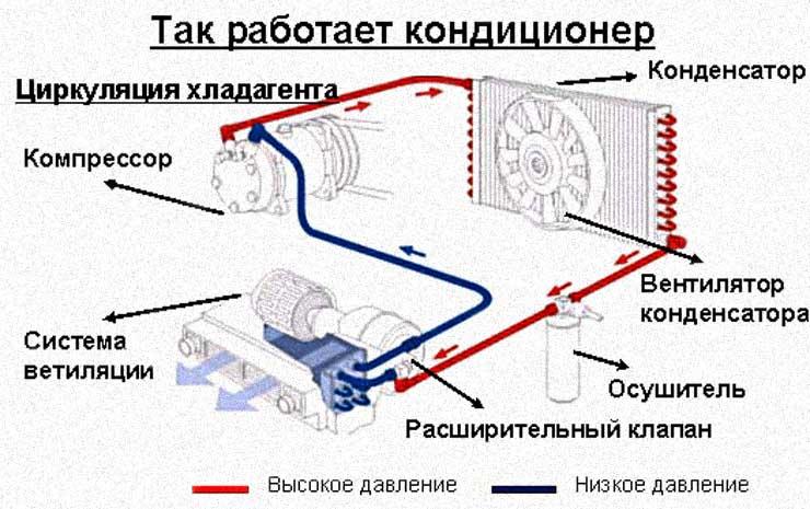Автосервис по ремонту автокондиционеров в Москве Лефортово